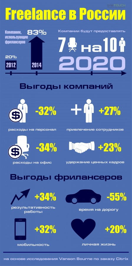 вакансии фрилансера в россии